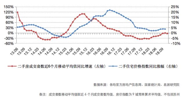 11月全国重点城市二手房市场继续整体趋冷