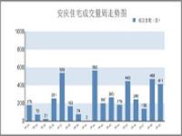 12.2-12.8安庆市区住宅备案411套 环比下跌12.18%