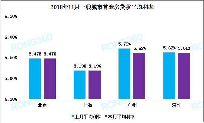 """首套房贷利率连涨22个月后""""刹车"""" 武汉市仍领跑"""
