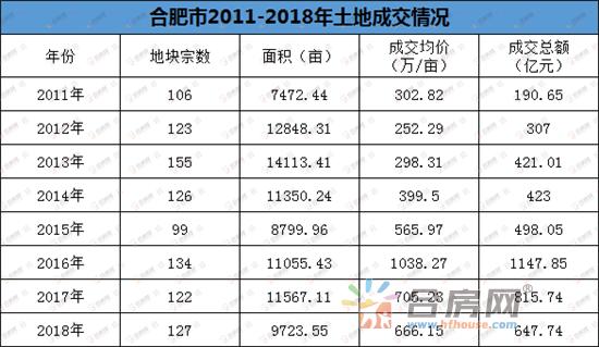 2011-2018合肥市场.png