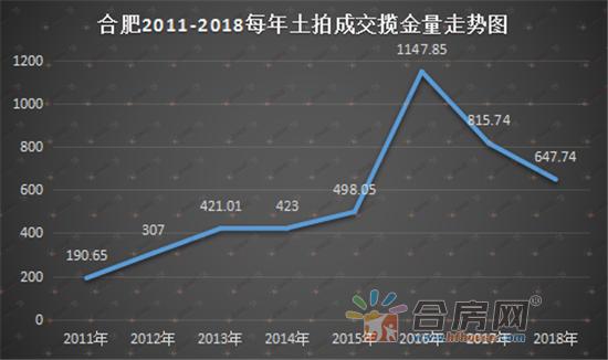 2011-2018揽金走势.png