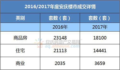 2016-2017年度安庆楼市销量对比