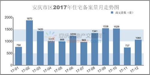 2017年各月安庆住宅成交