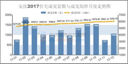 2017安庆住宅成交均价