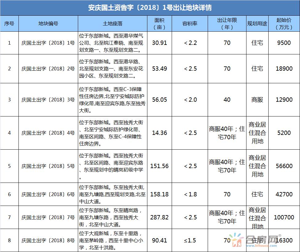 安庆3月土地供应