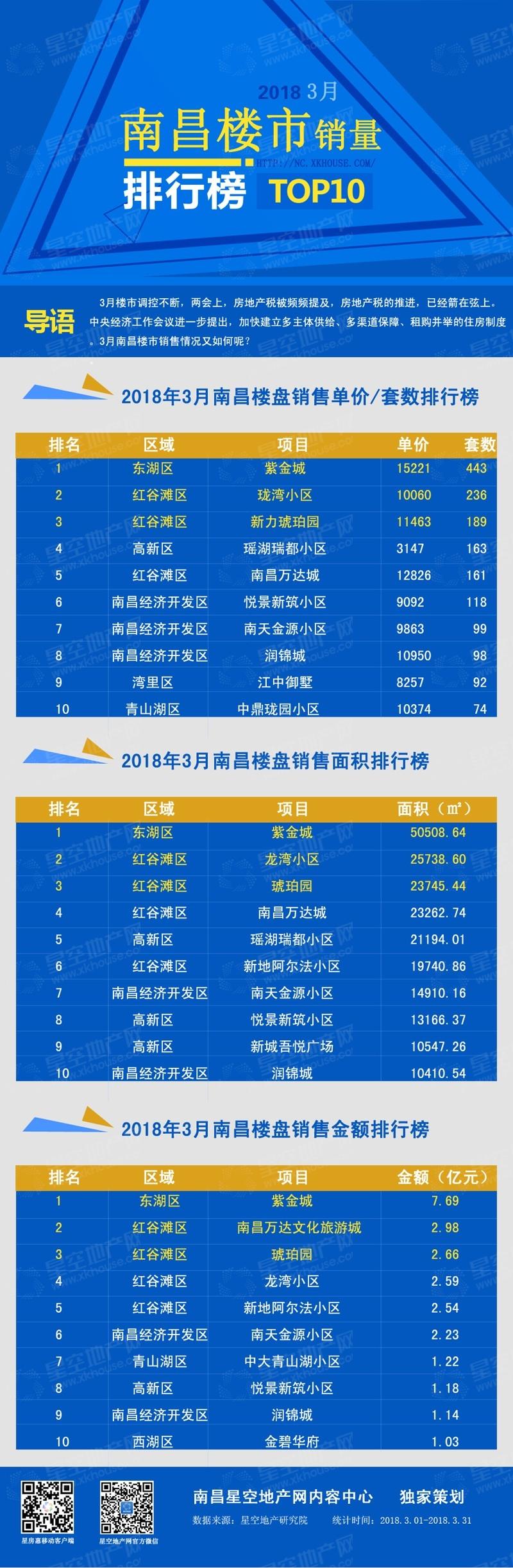 南昌楼市3月度排行榜专题图-1.jpg