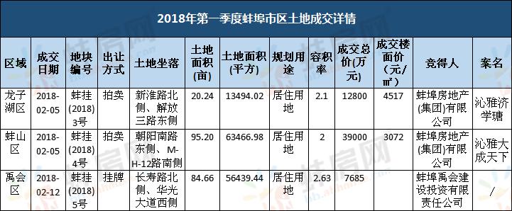 2018年第一季度蚌埠市区土地成交详情