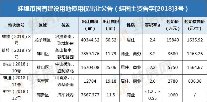 4月蚌埠市区拟出让商住用地信息