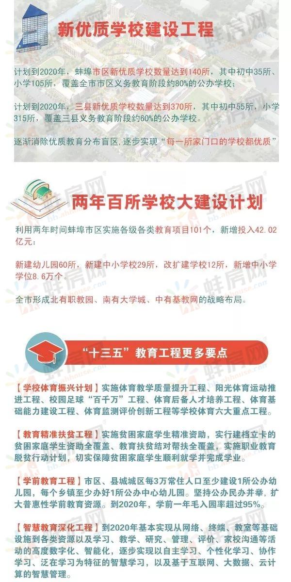 蚌埠教育规划