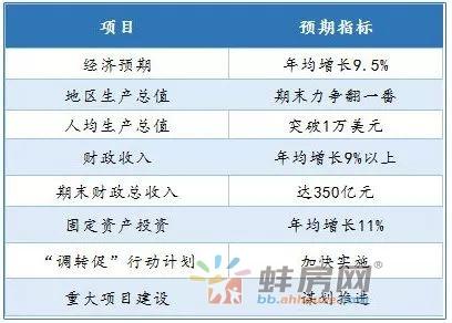 十三五蚌埠经济发展目标