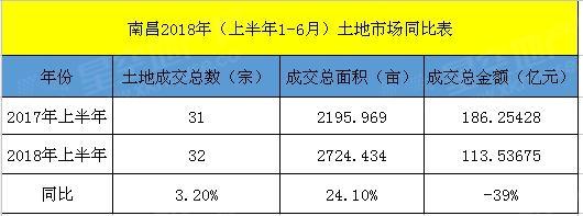 南昌2018年(上半年1-6月)土地市场同比表.jpg