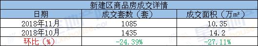 11月新建区商品房成交环比.png