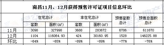 南昌11月、12月获得预售许可证项目信息环比.png