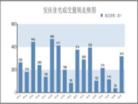 02.10-02.16安庆市区住宅备案316套 备案量大幅提升
