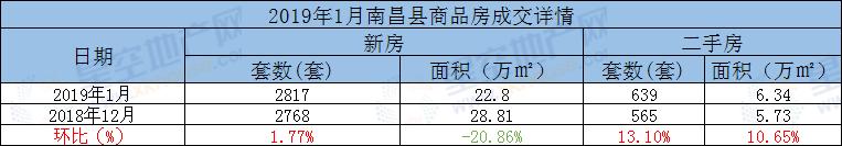 南昌县商品房月度成交环比.png