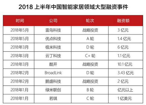 2018上半年中国智能家居大型融资事件